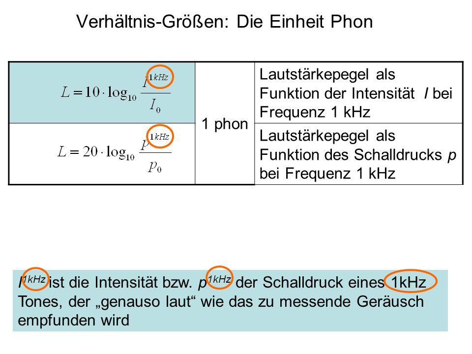 1 phon Lautstärkepegel als Funktion der Intensität I bei Frequenz 1 kHz Lautstärkepegel als Funktion des Schalldrucks p bei Frequenz 1 kHz Verhältnis-Größen: Die Einheit Phon I 1kHz ist die Intensität bzw.