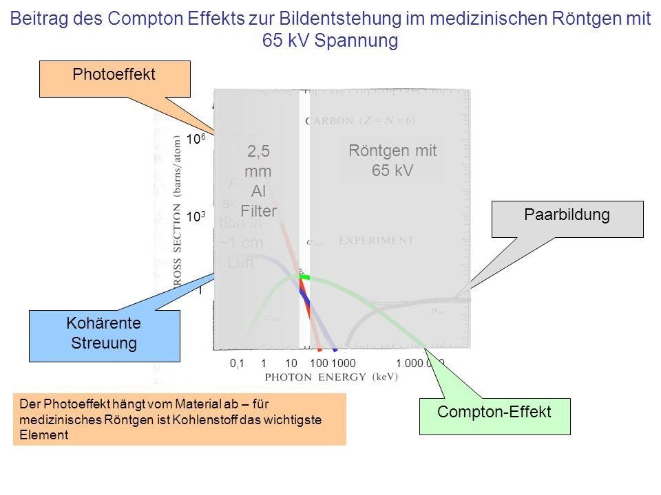 10 6 10 3 1 0,1 1 10 100 1000 1.000.000 Photoeffekt Kohärente Streuung Compton-Effekt Paarbildung Röntgen mit 65 kV Der Photoeffekt hängt vom Material