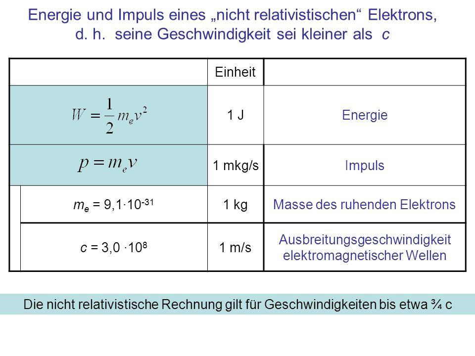 Einheit 1 JEnergie 1 mkg/sImpuls m e = 9,1·10 -31 1 kgMasse des ruhenden Elektrons c = 3,0 ·10 8 1 m/s Ausbreitungsgeschwindigkeit elektromagnetischer