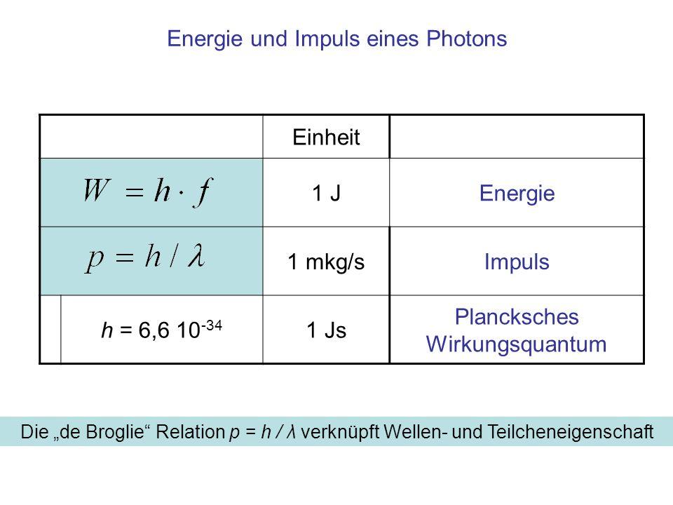 Einheit 1 JEnergie 1 mkg/sImpuls h = 6,6 10 -34 1 Js Plancksches Wirkungsquantum Energie und Impuls eines Photons Die de Broglie Relation p = h / λ ve