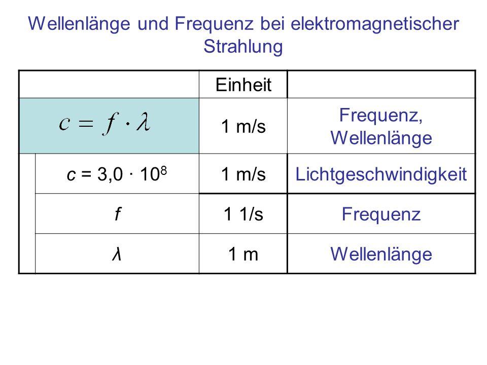 Einheit 1 m/s Frequenz, Wellenlänge c = 3,0 · 10 8 1 m/sLichtgeschwindigkeit f1 1/sFrequenz λ1 mWellenlänge Wellenlänge und Frequenz bei elektromagnet