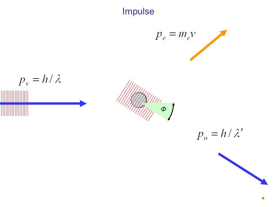 Wellenlängen vor- und nach dem Stoß und Streuwinkel des Photons Einheit 1 m Wellenlängen nach- und vor dem Stoß und Streuwinkel des Photons λ 1 m Wellenlänge des Photons vor dem Stoß λ 1 m Wellenlänge des Photons nach dem Stoß Φ 1 rad Streuwinkel des Photons h/mc 1 m Compton Wellenlänge Stoß mit Photonen kleinerer Wellenlänge als der halben Compton Wellenlänge (0,024 nm, 512 keV) führen bei kleinen Streuwinkeln zur Paarbildung