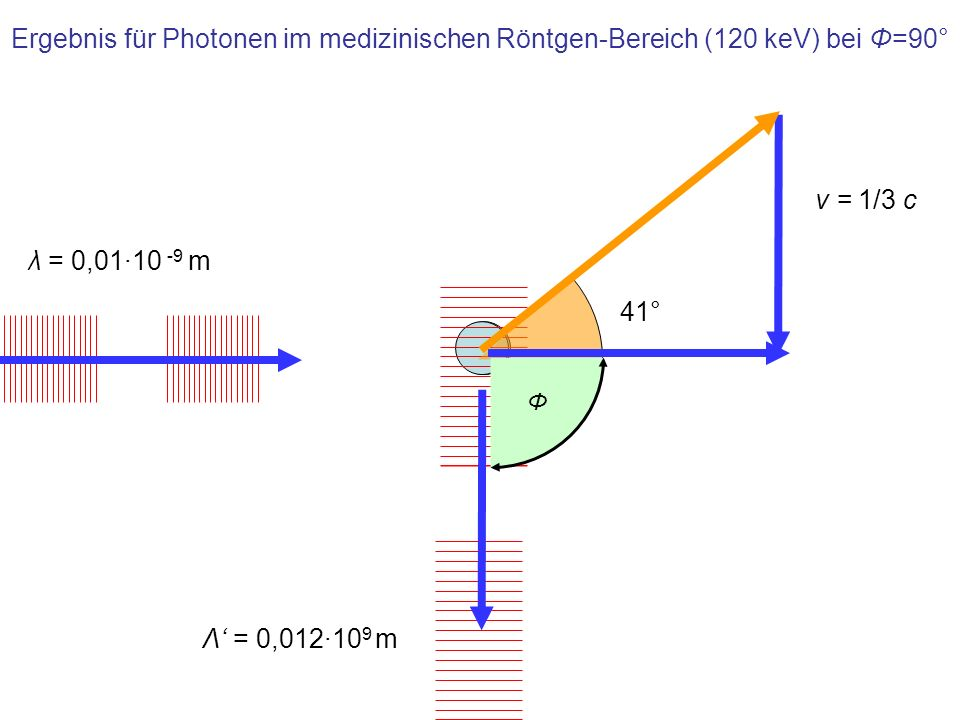 Ergebnis für Photonen im medizinischen Röntgen-Bereich (120 keV) bei Φ=90° 41° v = 1/3 c λ = 0,01·10 -9 m Λ = 0,012·10 9 m Φ