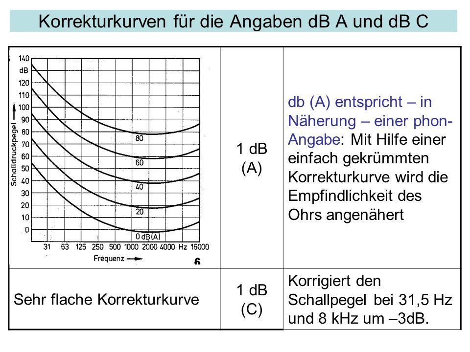 1 dB (A) db (A) entspricht – in Näherung – einer phon- Angabe: Mit Hilfe einer einfach gekrümmten Korrekturkurve wird die Empfindlichkeit des Ohrs angenähert Sehr flache Korrekturkurve 1 dB (C) Korrigiert den Schallpegel bei 31,5 Hz und 8 kHz um –3dB.