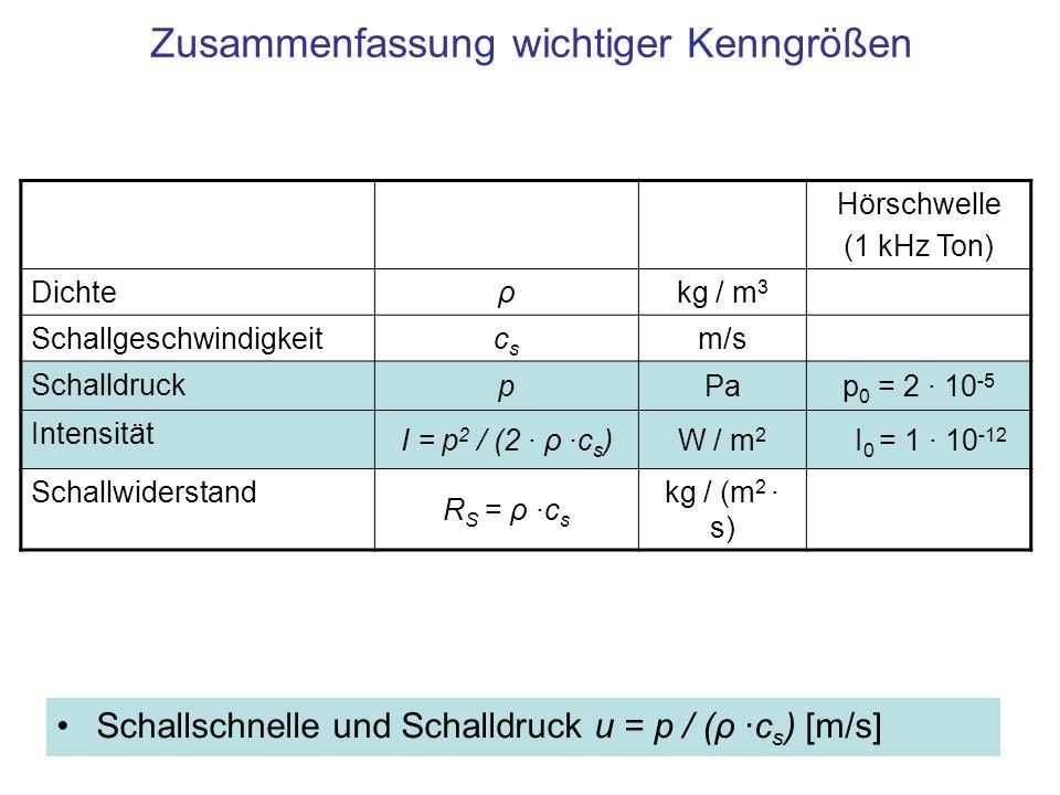 Zusammenfassung wichtiger Kenngrößen Schallschnelle und Schalldruck u = p / (ρ ·c s ) [m/s] Hörschwelle (1 kHz Ton) Dichte ρkg / m 3 Schallgeschwindigkeit cscs m/s Schalldruck pPap 0 = 2 · 10 -5 Intensität I = p 2 / (2 · ρ ·c s )W / m 2 I 0 = 1 · 10 -12 Schallwiderstand R S = ρ ·c s kg / (m 2 · s)