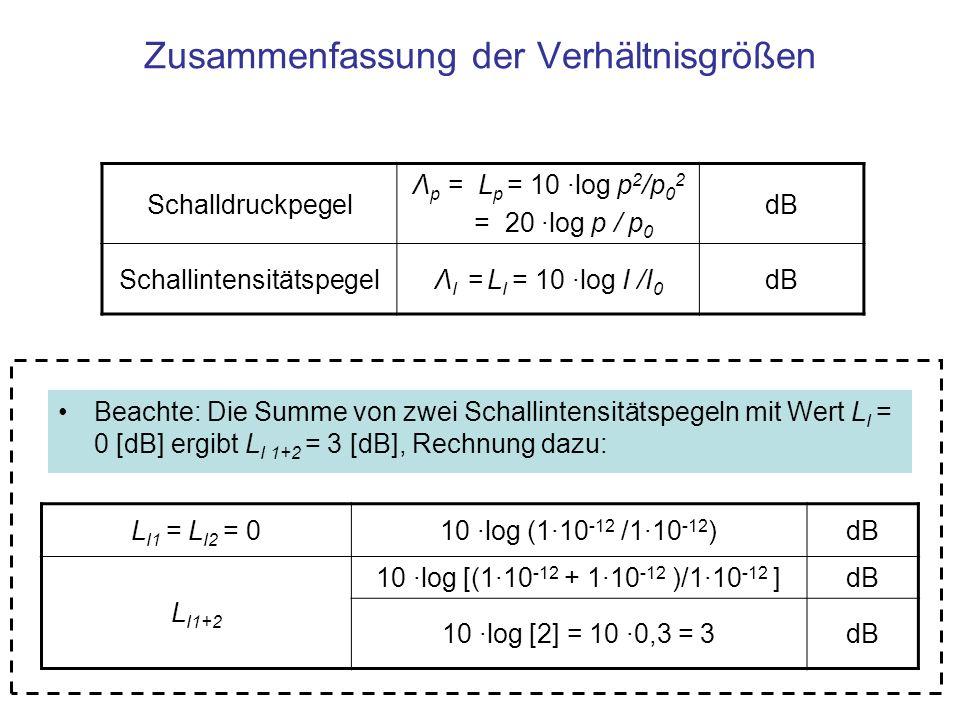 Zusammenfassung der Verhältnisgrößen Schalldruckpegel Λ p = L p = 10 ·log p 2 /p 0 2 = 20 ·log p / p 0 dB SchallintensitätspegelΛ I = L I = 10 ·log I /I 0 dB Beachte: Die Summe von zwei Schallintensitätspegeln mit Wert L I = 0 [dB] ergibt L I 1+2 = 3 [dB], Rechnung dazu: L I1 = L I2 = 010 ·log (1·10 -12 /1·10 -12 )dB L I1+2 10 ·log [(1·10 -12 + 1·10 -12 )/1·10 -12 ]dB 10 ·log [2] = 10 ·0,3 = 3dB
