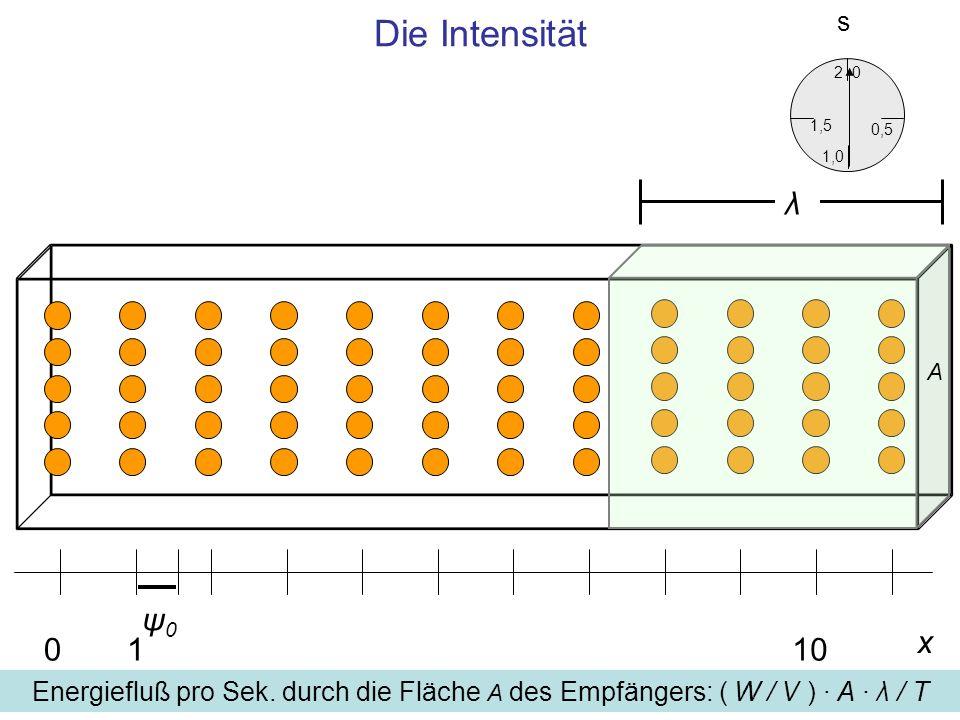 Die Intensität x 0110 ψ0ψ0 0,5 0 1,5 2 1,0 s Energiefluß pro Sek.