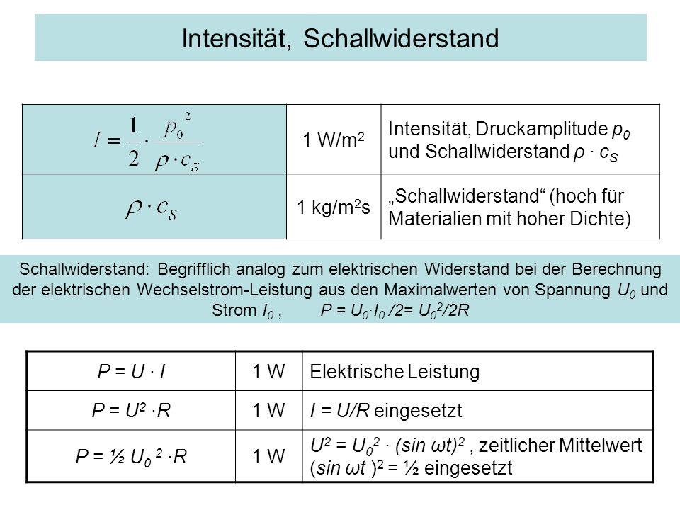 Intensität, Schallwiderstand 1 W/m 2 Intensität, Druckamplitude p 0 und Schallwiderstand ρ · c S 1 kg/m 2 s Schallwiderstand (hoch für Materialien mit hoher Dichte) Schallwiderstand: Begrifflich analog zum elektrischen Widerstand bei der Berechnung der elektrischen Wechselstrom-Leistung aus den Maximalwerten von Spannung U 0 und Strom I 0, P = U 0 ·I 0 /2= U 0 2 /2R P = U · I1 WElektrische Leistung P = U 2 ·R1 WI = U/R eingesetzt P = ½ U 0 2 ·R1 W U 2 = U 0 2 · (sin ωt) 2, zeitlicher Mittelwert (sin ωt ) 2 = ½ eingesetzt