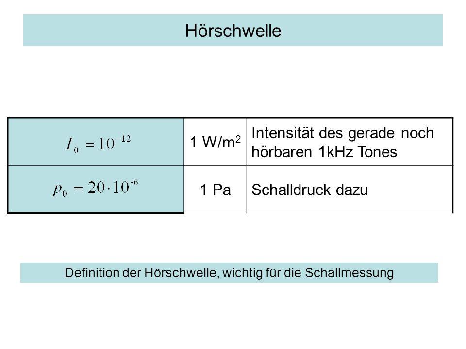 Hörschwelle 1 W/m 2 Intensität des gerade noch hörbaren 1kHz Tones 1 PaSchalldruck dazu Definition der Hörschwelle, wichtig für die Schallmessung