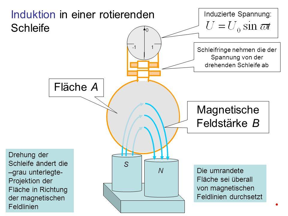 1 0 Induzierte Spannung: Induktion in einer rotierenden Schleife N S Fläche A Drehung der Schleife ändert die –grau unterlegte- Projektion der Fläche