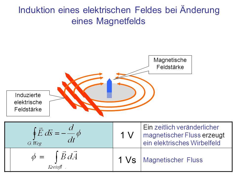 1 V Ein zeitlich veränderlicher magnetischer Fluss erzeugt ein elektrisches Wirbelfeld 1 Vs Magnetischer Fluss Induzierte elektrische Feldstärke Magne