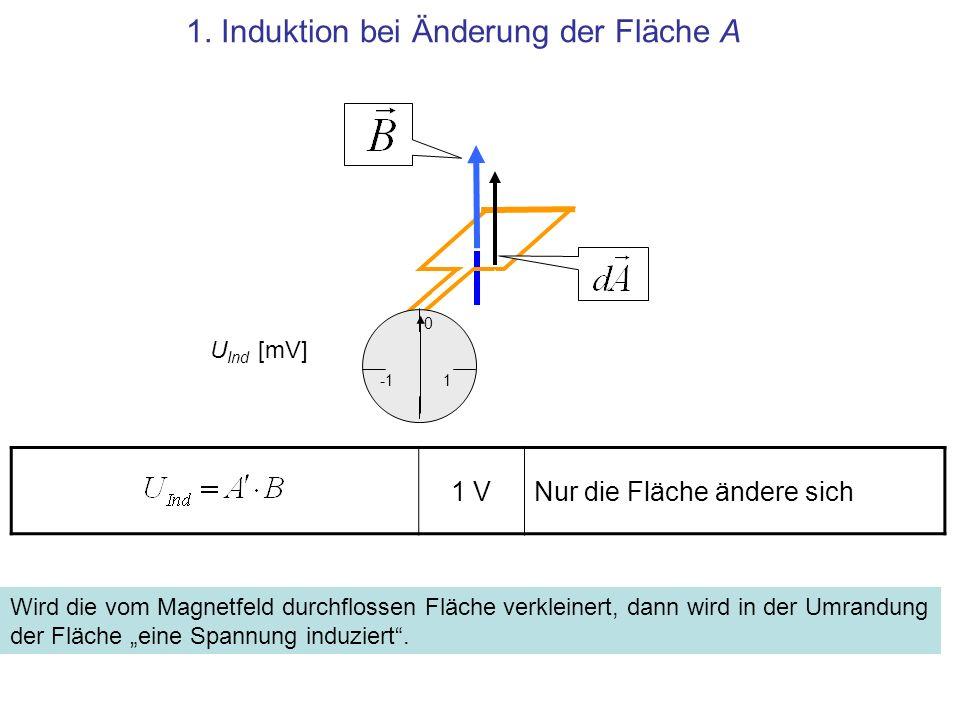 1 VNur die Fläche ändere sich 1. Induktion bei Änderung der Fläche A Wird die vom Magnetfeld durchflossen Fläche verkleinert, dann wird in der Umrandu