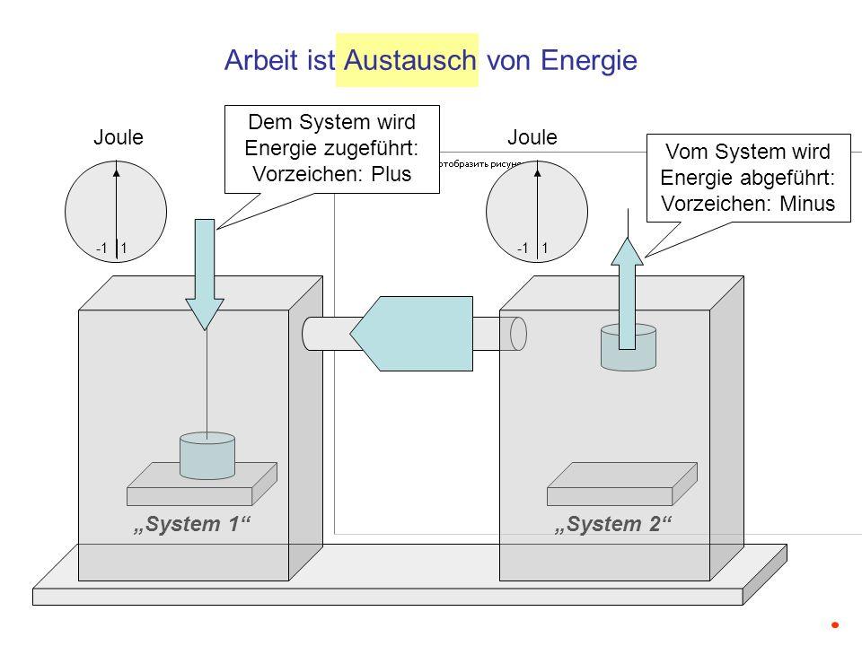 Austausch von Hubarbeit System 1System 2 Joule 1 Joule 1 Dem System wird Energie zugeführt: Vorzeichen: Plus Vom System wird Energie abgeführt: Vorzeichen: Minus W 1 = m 1 · g · h 1 [J]W 2 = m 2 · g · h 2 [J] Die Kugeln der Massen m 1 und m 2 tauschen Hubarbeit aus