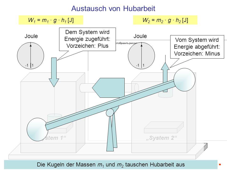 System 1System 2 Joule 1 Joule 1 W 1 = F 1 · h 1 [J]W 2 = F 2 · h 2 [J] Austausch von Hubarbeit: Schwerkraft mal Hub-Höhe h2h2 h1h1 Für die Schwerkraft gilt: F 1 = m 1 · g [N], F 2 = m 2 · g [N]