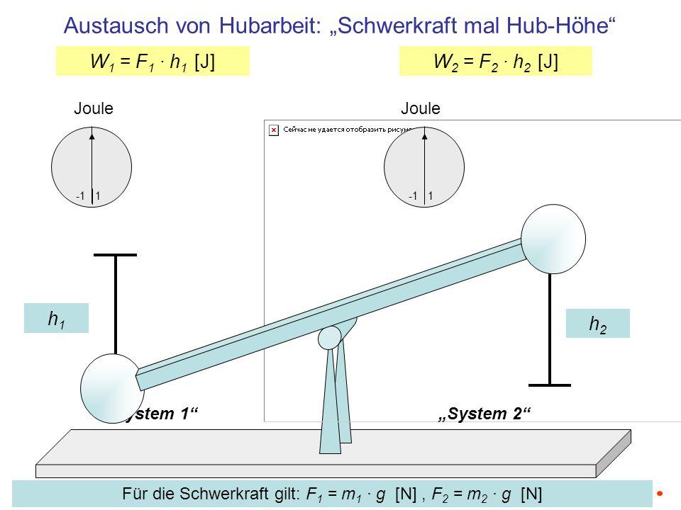 System 1System 2 Joule 1 Joule 1 W 1 = F 1 · h 1 [J]W 2 = F 2 · h 2 [J] Austausch von Hubarbeit: Schwerkraft mal Hub-Höhe h2h2 h1h1 Für die Schwerkraf