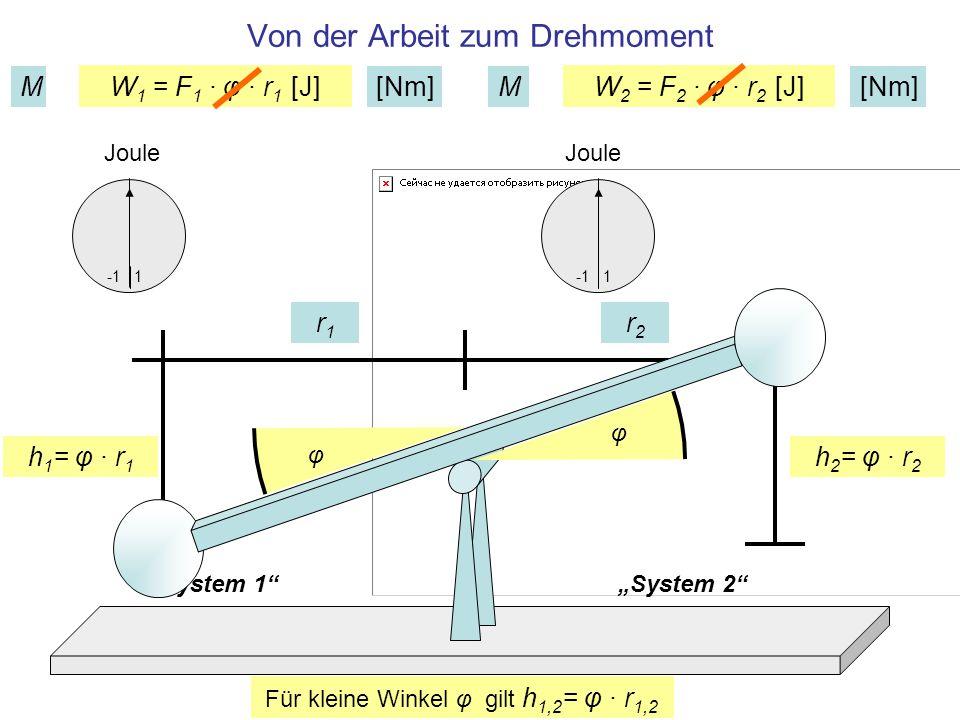 System 1System 2 M 1 = F 1 · r 1 [Nm]M 2 = F 2 · r 2 [Nm] Definition der Drehmomente: Kraft mal Radius r1r1 r2r2 Bei Division durch den (kleinen) Winkel φ [rad] wird die Arbeit [J] zum Drehmoment [Nm], obwohl die Einheit (wegen [rad] 1) formal unverändert bleibt
