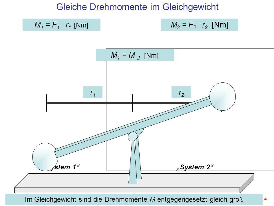 M2M2 System 1System 2 M 1 = r 1 · F 1 [Nm] M 2 = r 2 · F 2 [Nm] Vektoren der Drehmomente r1r1 r2r2 F1F1 F2F2 M1M1 Die Vektoren der Drehmomente sind die Produkte aus Kraft und dazu senkrecht stehendem Hebel zur Achse, mit Richtung nach der Rechten Hand Regel M 1 = M 2 [Nm] Mit Hilfe des Vektorproduktes gilt M = r × F