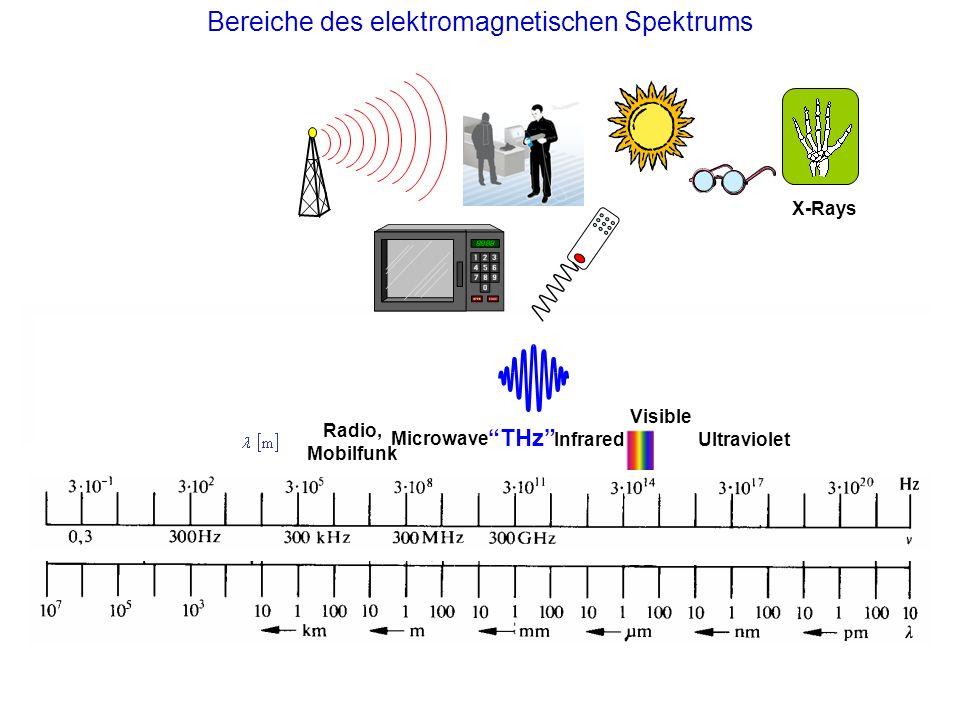 Bereiche des elektromagnetischen Spektrums X-Rays THz UltravioletInfrared Visible Radio, Mobilfunk Microwave