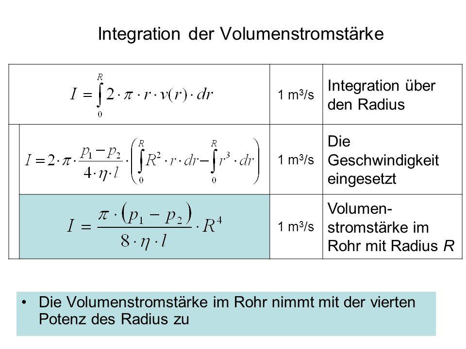 Integration der Volumenstromstärke Die Volumenstromstärke im Rohr nimmt mit der vierten Potenz des Radius zu 1 m 3 /s Integration über den Radius 1 m