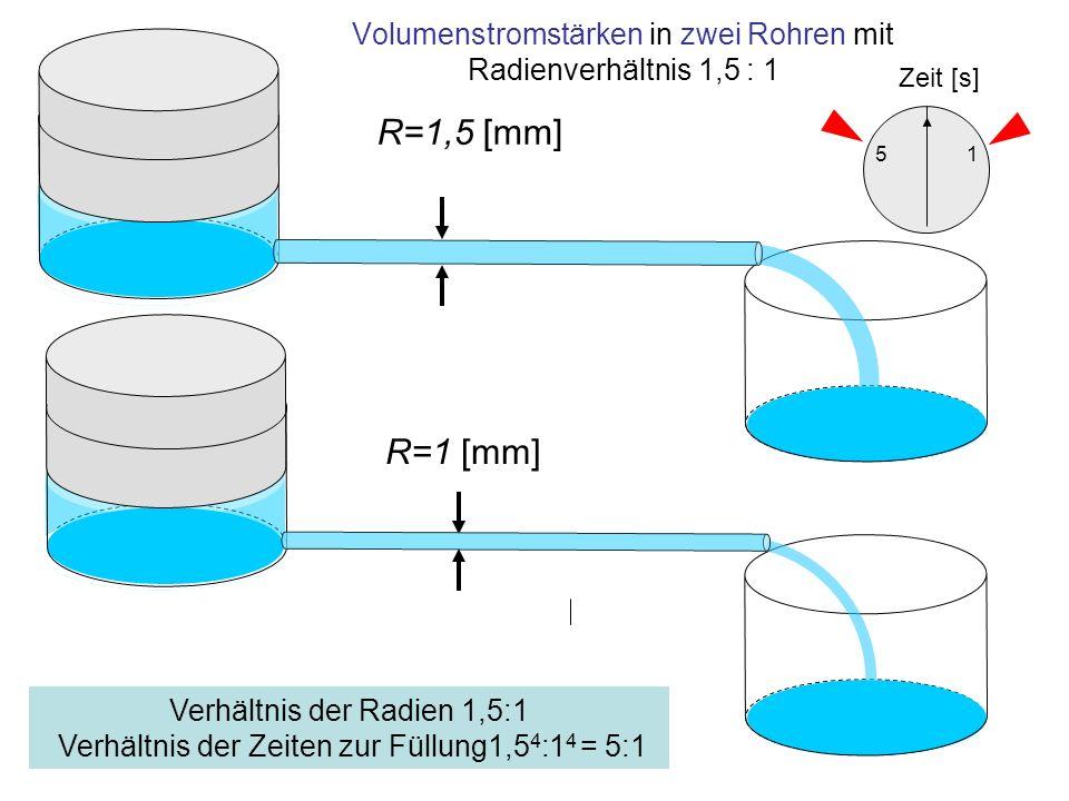 Volumenstromstärken in zwei Rohren mit Radienverhältnis 1,5 : 1 R=1 [mm] R=1,5 [mm] Verhältnis der Radien 1,5:1 Verhältnis der Zeiten zur Füllung1,5 4