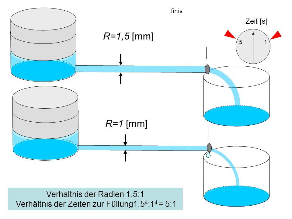 finis R=1 [mm] R=1,5 [mm] Verhältnis der Radien 1,5:1 Verhältnis der Zeiten zur Füllung1,5 4 :1 4 = 5:1 Zeit [s] 15