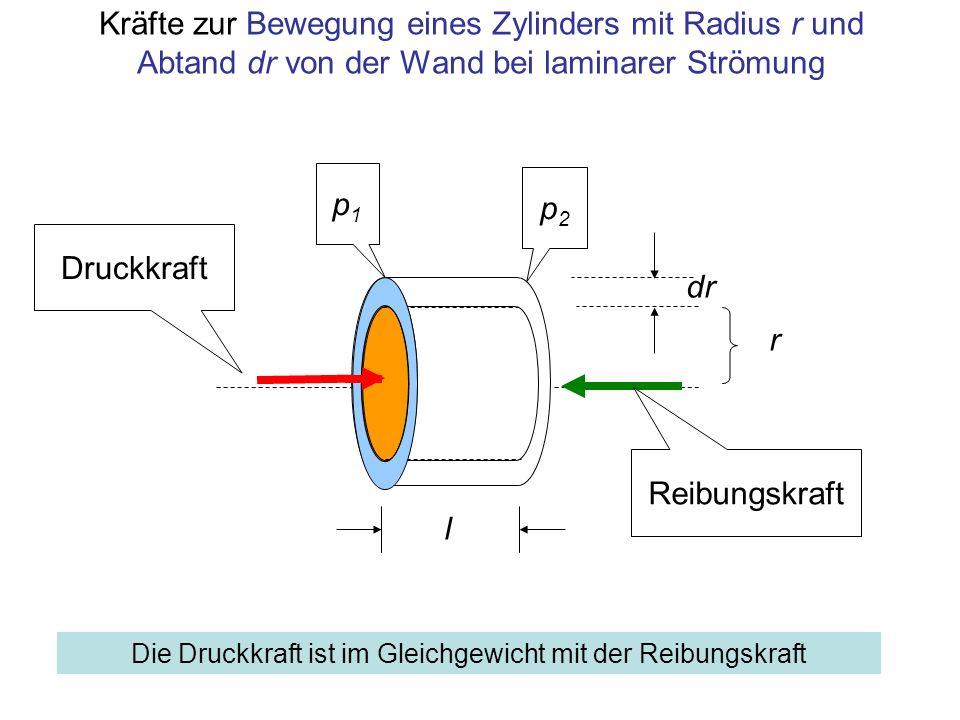 Kräfte zur Bewegung eines Zylinders mit Radius r und Abtand dr von der Wand bei laminarer Strömung p1p1 p2p2 dr r Druckkraft Reibungskraft l Die Druck