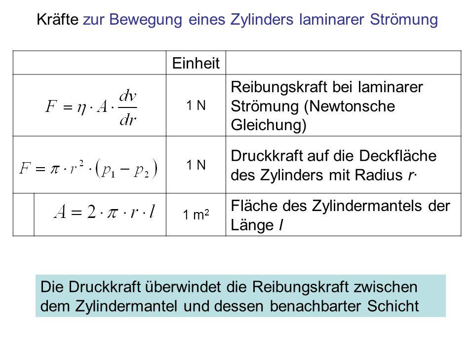 Kräfte zur Bewegung eines Zylinders laminarer Strömung Einheit 1 N Reibungskraft bei laminarer Strömung (Newtonsche Gleichung) 1 N Druckkraft auf die
