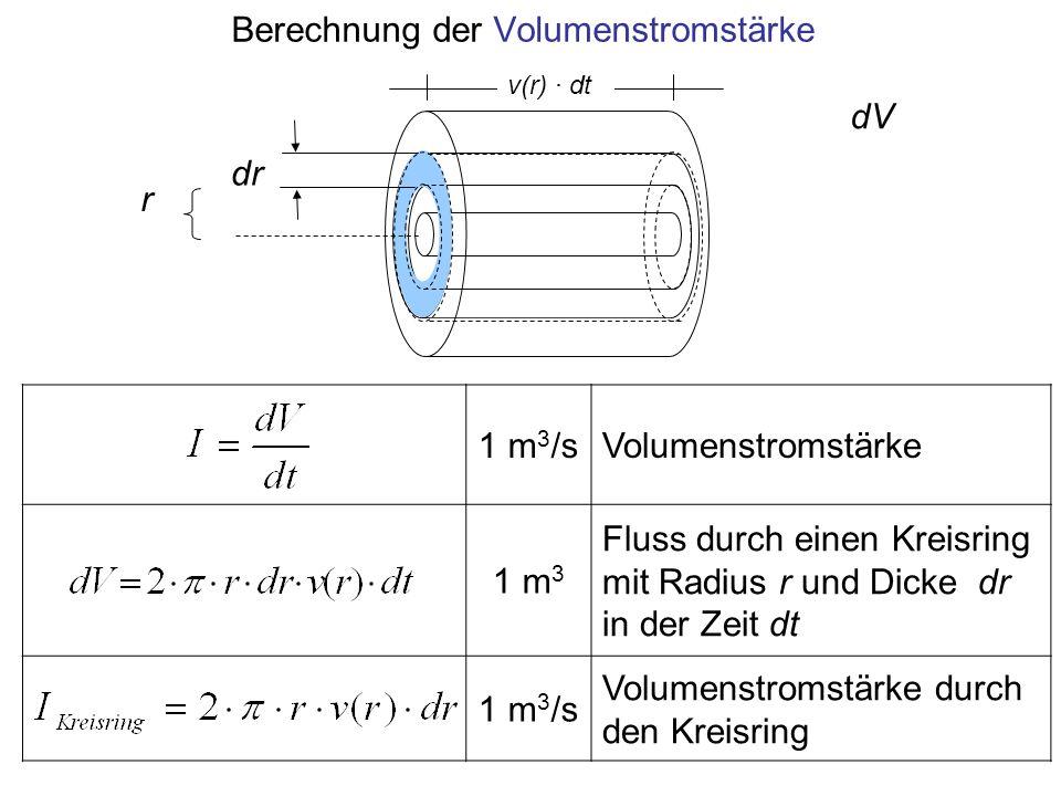 Berechnung der Volumenstromstärke 1 m 3 /sVolumenstromstärke 1 m 3 Fluss durch einen Kreisring mit Radius r und Dicke dr in der Zeit dt 1 m 3 /s Volum