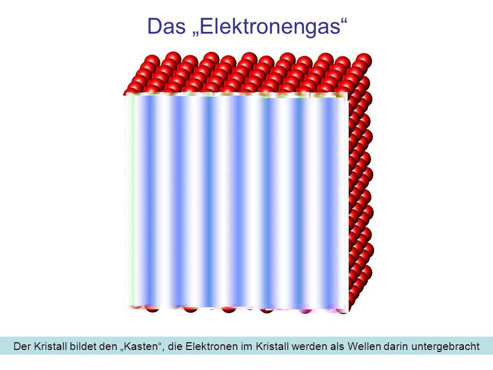 Eigenschaften der Elektronen im Kristall Es gilt die de Broglie-Beziehung: Eine Welle mit Wellenzahl k entspricht einem Teilchen mit Impuls p=ħ·k Elektronen sind Fermionen: Wellenzahl und Energie zur Wellenzahl können für eine Spin-Richtung nur einmal vergeben werden Daraus folgt das Bauprinzip: Der Festkörper (zunächst: lineare Kette) habe die Länge L, er enthalte N Elementarzellen mit 2N Elektronen Man beginnt mit der Wellenzahl k 1 = π/L und ordnet sie zwei Elektronen mit unterschiedlichem Spin zu Man erhöhe die Wellenzahl bis k N = N·π/L