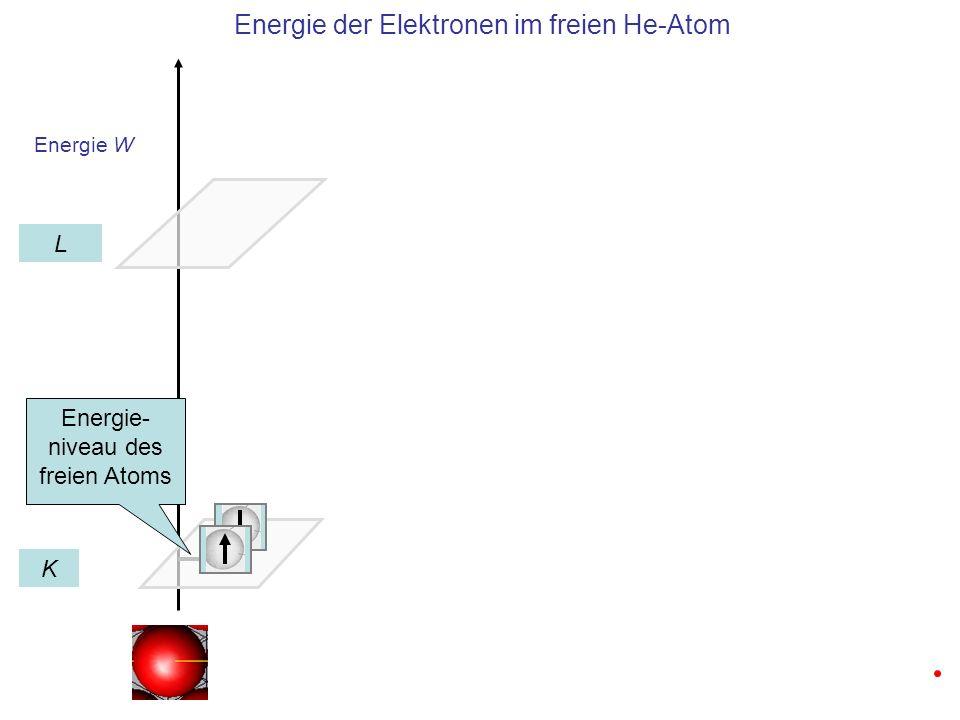 Energie W Energie der Elektronen bei Annäherung von zwei Helium Atomen K L Energie- niveau des freien Atoms 2-fach Aufspaltung durch Kopplung an die Elektronen des Nachbar- Atoms