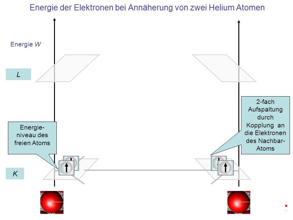 Energie W Energie der Elektronen im Helium Kristall aus vier Zellen K L Energie- niveau des freien Atoms 4-fach Aufspaltung durch Kopplung an 4 Atome im Kristallgitter