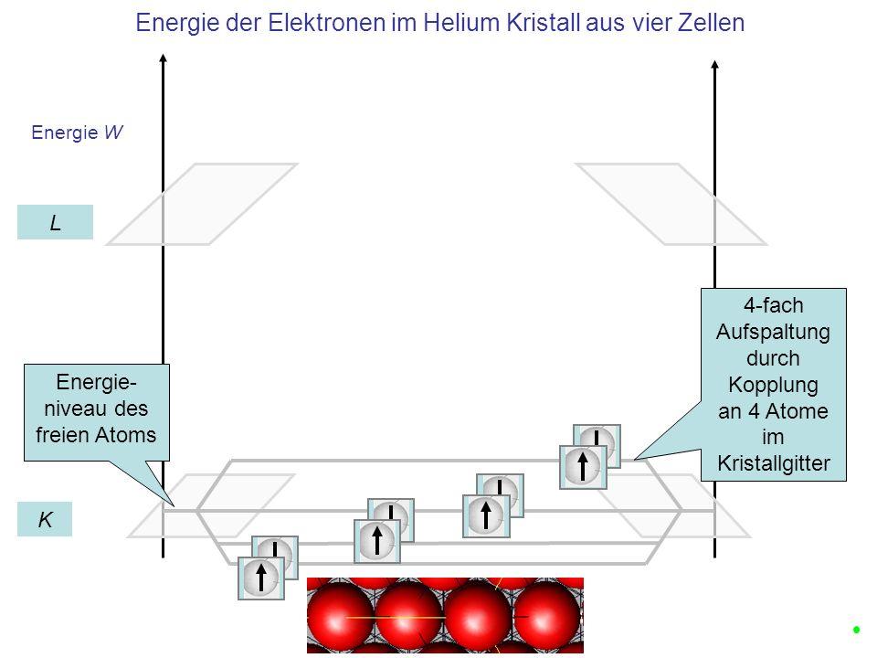 Energie W Elektronen Dichte Wellen im Helium Kristall aus vier Zellen K L 1 2 3 4 Band K ist mit 2N Zuständen voll besetzt Wellenzahl n