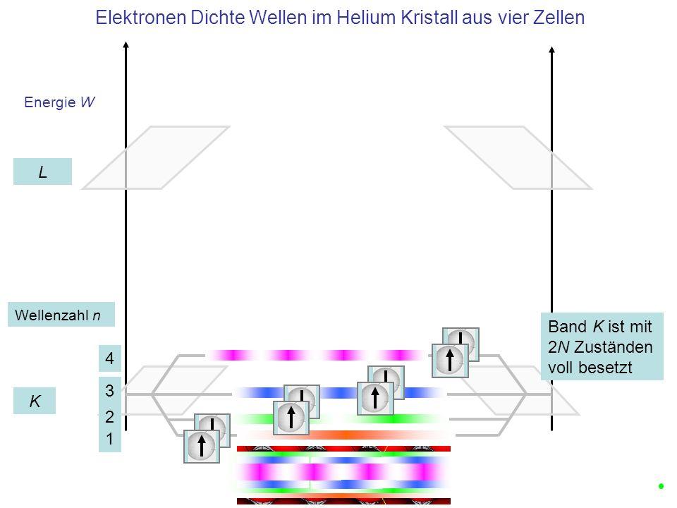 Übergang von He mit zwei Elektronen zu Li mit drei Elektronen: Einbau von vier weiteren Elektronen in den Kristall mit vier Elementarzellen Kristall aus He-Atomen Kristall aus Li-Atomen Besetzung mit Atomen Vier weitere Elektronen benötigen weitere Wellenzahlen 5,6,7,8