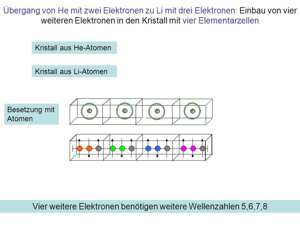 Energie W Energie der Elektronen im freien Li-Atom K L