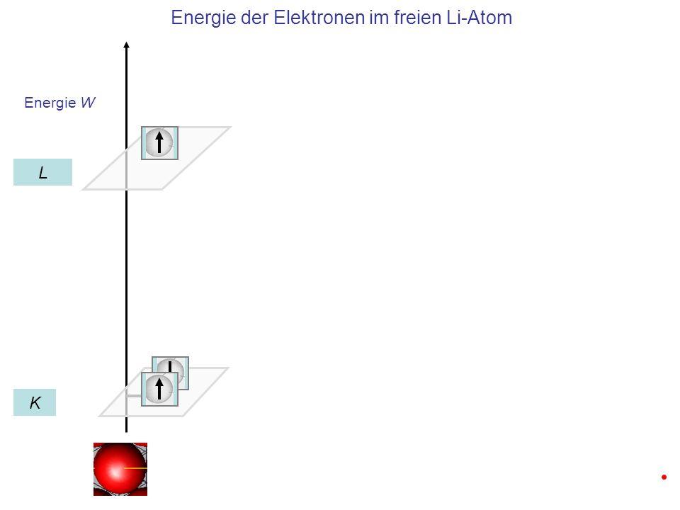 Energie W Energieaufspaltung im Lithium Kristall aus vier Zellen K L Band K ist mit 2N Zuständen voll besetzt 1 2 3 4 5 6 7 8 Band L ist mit N Zuständen halb besetzt Wellenzahl n