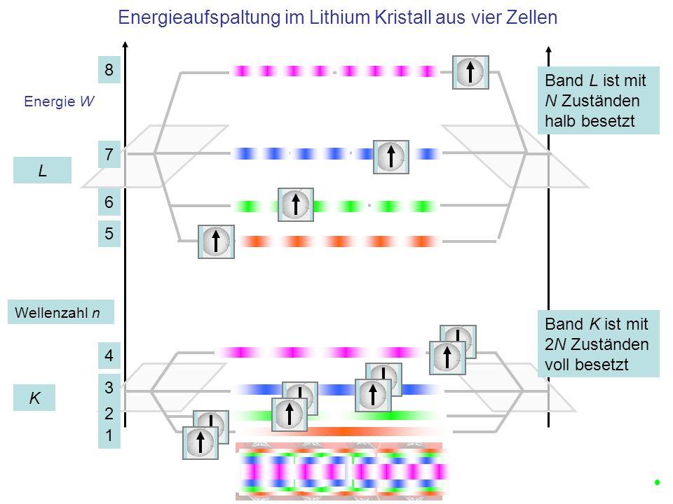 Energie W Energieaufspaltung im Lithium Kristall aus vier Zellen Energetisch optimiert K L Band K ist mit 2N Zuständen voll besetzt 1 2 3 4 5 6 7 8 Band L ist mit N Zuständen halb besetzt Wellenzahl n