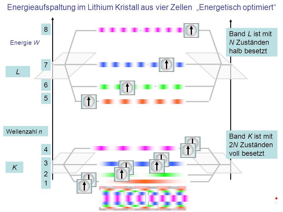 Energie W Freie Energieniveaus im Lithium Kristall aus vier Zellen K L 1 2 3 4 5 6 7 8 Band K ist mit 2N Zuständen voll besetzt Band L ist mit N Zuständen halb besetzt Diese Elektronen können Energie aufnehmen: metallische Leitung