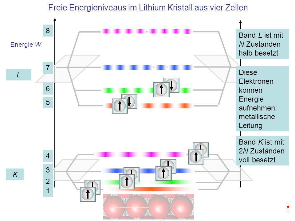 Energie W Bei vielen Zellen bilden die N (Anzahl der Zellen) Niveaus praktisch ein Kontinuum n=1 n=2