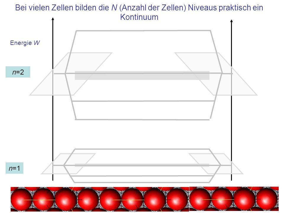 Zusammenfassung In dicht gepackten Kristallen erscheinen die Valenzelektronen aufgrund ihrer dichten Packung als quantenmechanische Gesamtheit, jedem Elektron wird eine Welle zugeordnet –Lösung der Schrödingergleichung für Elektronen im Kasten –Elektronen sind Fermionen: Jeder Zustand kann nur einmal vergeben werden –Ein Band enthält 2 N Zustände, N ist die Anzahl der Elementarzellen im Kristall