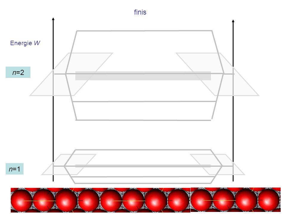 Energie W finis n=1 n=2