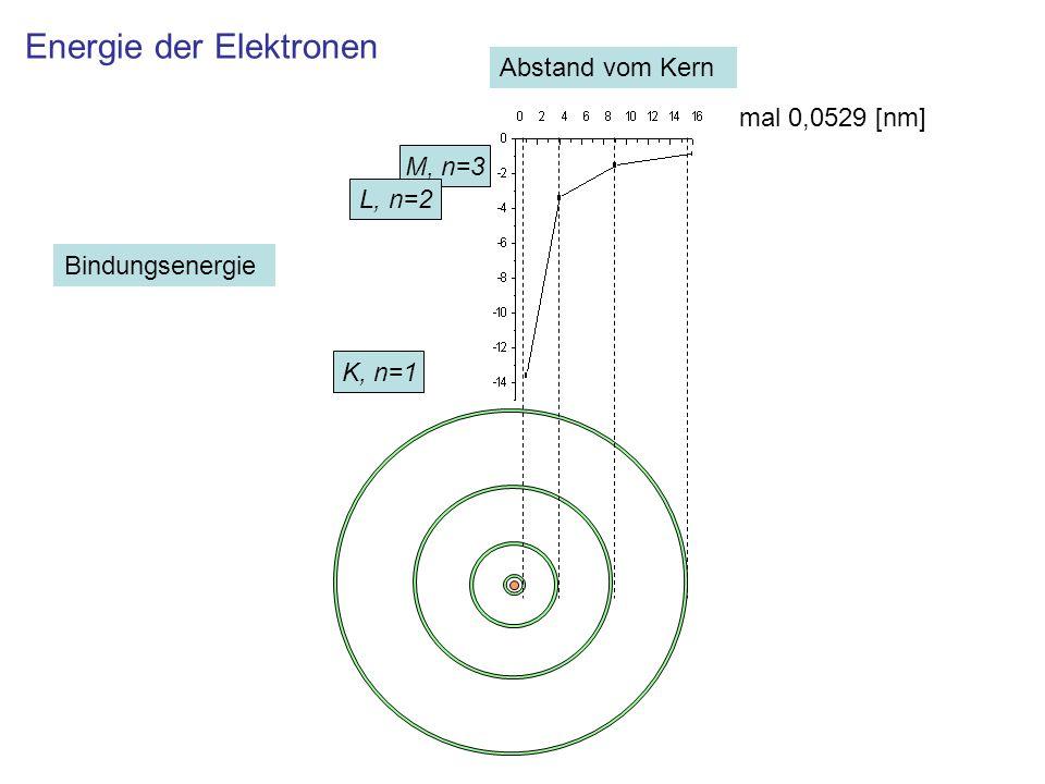 Energieaufspaltung bei Annäherung von zwei Atomen K, n=1 M, n=3 L, n=2