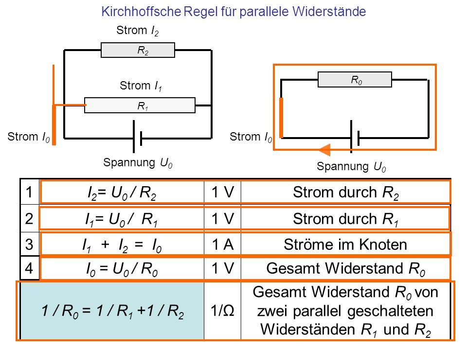 Kirchhoffsche Regel für parallele Widerstände R1 R1 R2 R2 Strom I 2 Strom I 1 1I 2 = U 0 / R 2 1 VStrom durch R 2 2I 1 = U 0 / R 1 1 VStrom durch R 1
