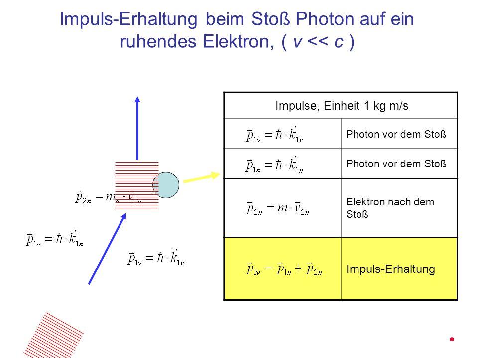 Impuls-Erhaltung beim Stoß Photon auf ein ruhendes Elektron, ( v << c ) Impulse, Einheit 1 kg m/s Photon vor dem Stoß Elektron nach dem Stoß Impuls-Er