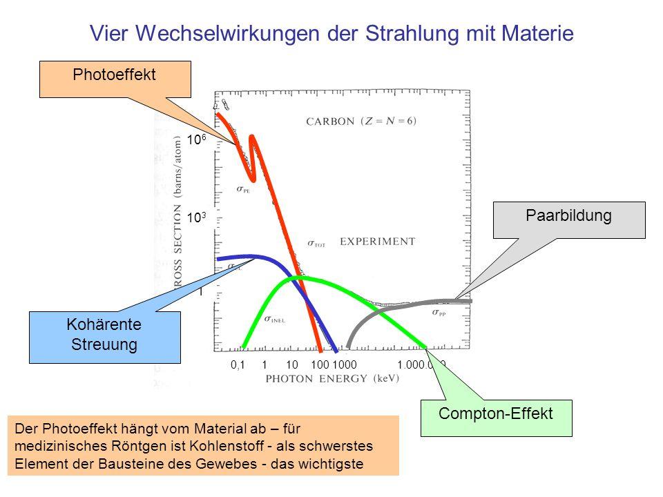 10 6 10 3 1 0,1 1 10 100 1000 1.000.000 Vier Wechselwirkungen der Strahlung mit Materie Photoeffekt Kohärente Streuung Compton-Effekt Paarbildung Der
