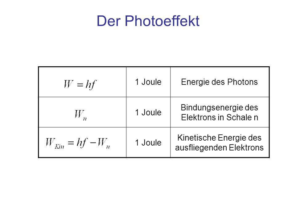 Der Photoeffekt 1 JouleEnergie des Photons 1 Joule Bindungsenergie des Elektrons in Schale n 1 Joule Kinetische Energie des ausfliegenden Elektrons