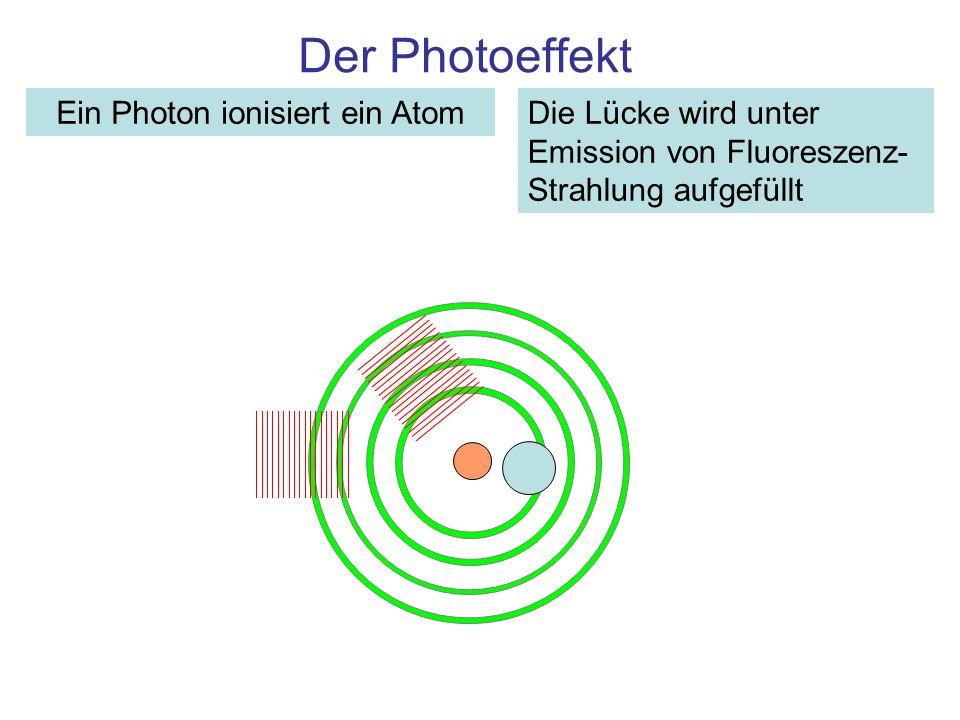 Der Photoeffekt Ein Photon ionisiert ein AtomDie Lücke wird unter Emission von Fluoreszenz- Strahlung aufgefüllt