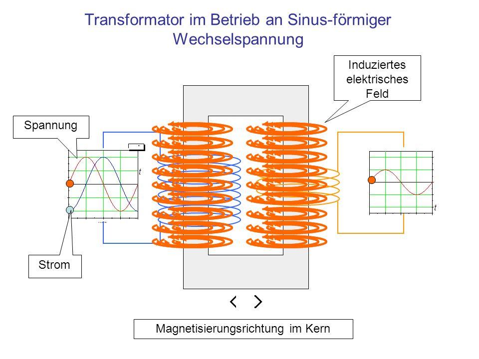 Transformator im Betrieb an Sinus-förmiger Wechselspannung 0246810 X Axis Title F1 t t Strom Spannung Induziertes elektrisches Feld Magnetisierungsric