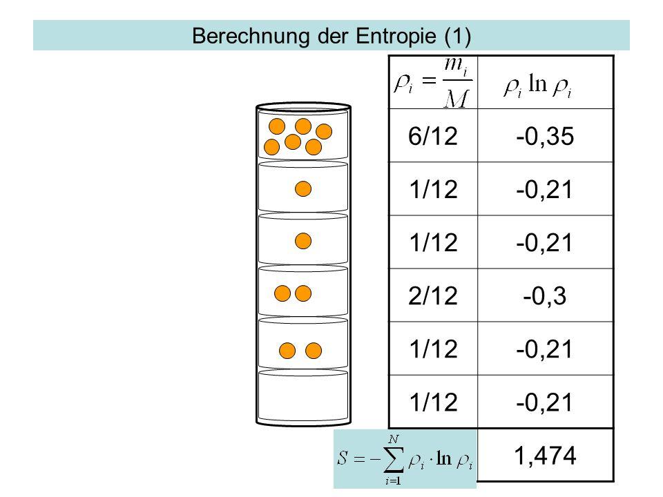 Berechnung der Entropie (1) 6/12-0,35 1/12-0,21 1/12-0,21 2/12-0,3 1/12-0,21 1/12-0,21 1,474