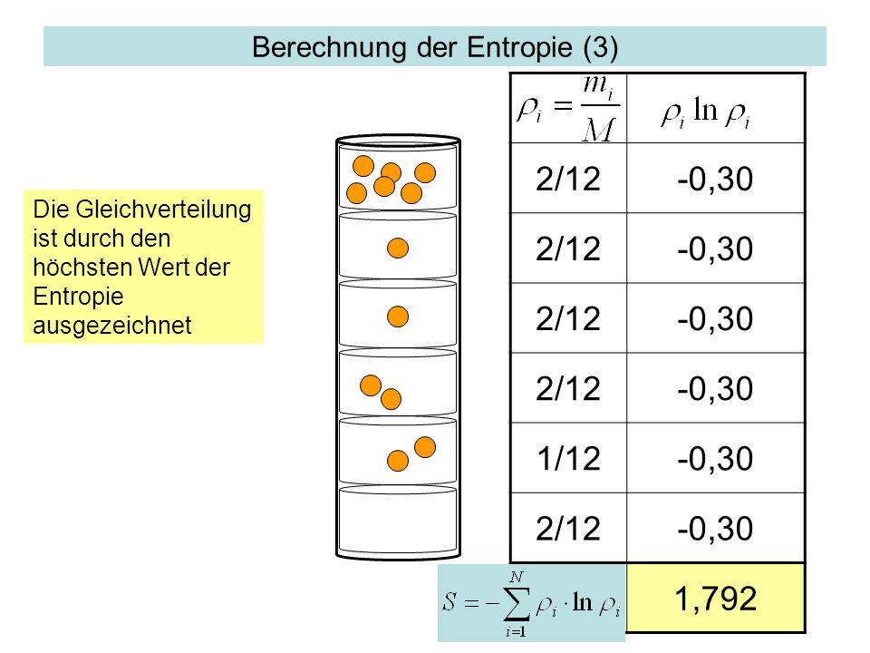 Berechnung der Entropie (3) 2/12-0,30 2/12-0,30 2/12-0,30 2/12-0,30 1/12-0,30 2/12-0,30 1,792 Die Gleichverteilung ist durch den höchsten Wert der Ent