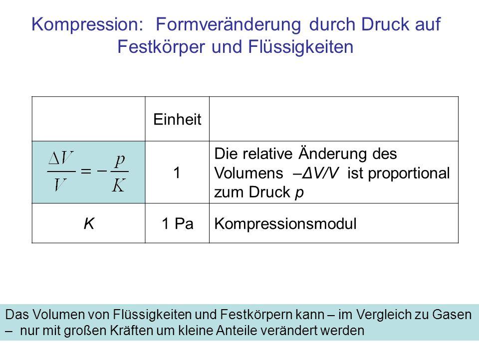 Einheit 1 Die relative Änderung des Volumens –ΔV/V ist proportional zum Druck p K1 PaKompressionsmodul Kompression: Formveränderung durch Druck auf Festkörper und Flüssigkeiten Das Volumen von Flüssigkeiten und Festkörpern kann – im Vergleich zu Gasen – nur mit großen Kräften um kleine Anteile verändert werden